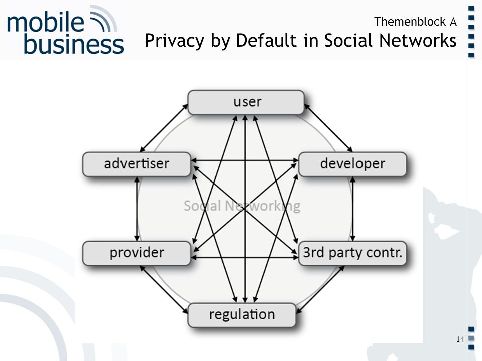 Themenblock A Privacy by Default in Social Networks
