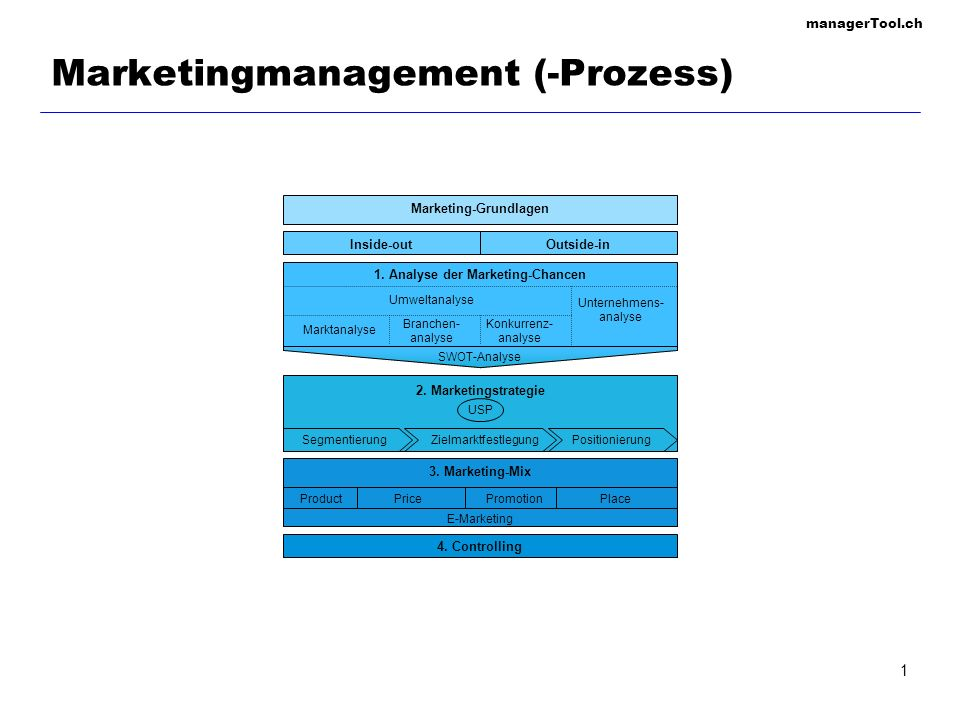 Marketingmanagement (-Prozess)
