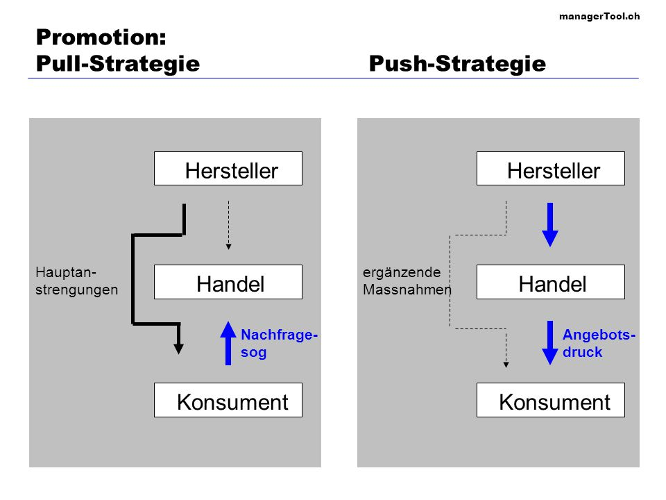 Promotion: Pull-Strategie Push-Strategie