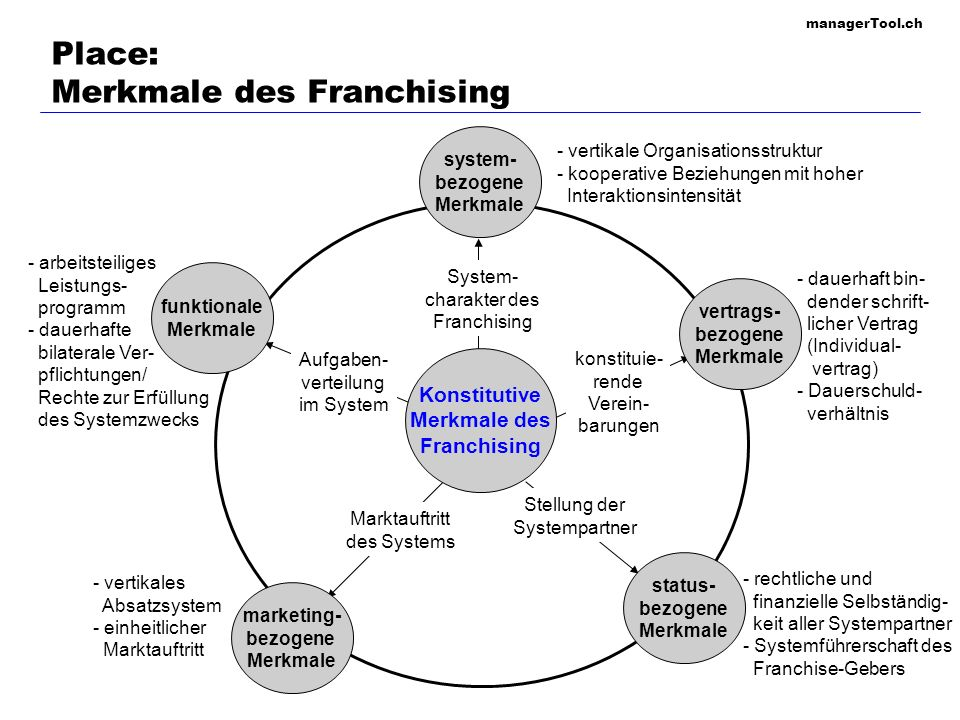 Place: Merkmale des Franchising