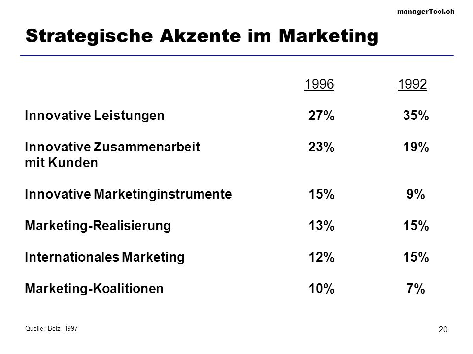Strategische Akzente im Marketing