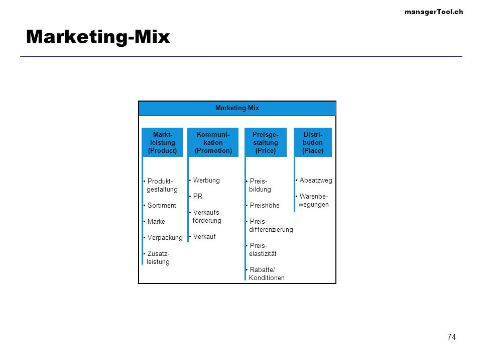 Marketing-Mix Marketing-Mix Markt- leistung (Product) Kommuni-kation