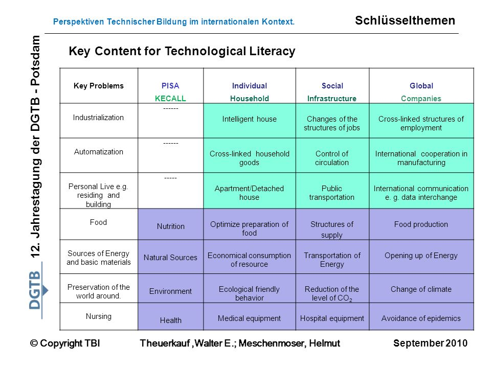 Key Content for Technological Literacy
