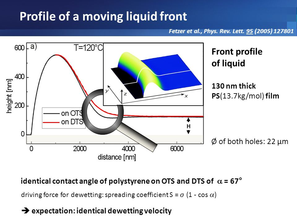 Profile of a moving liquid front