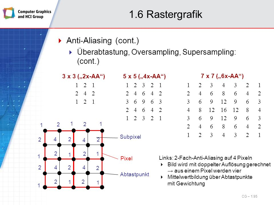 1.6 Rastergrafik Anti-Aliasing (cont.)
