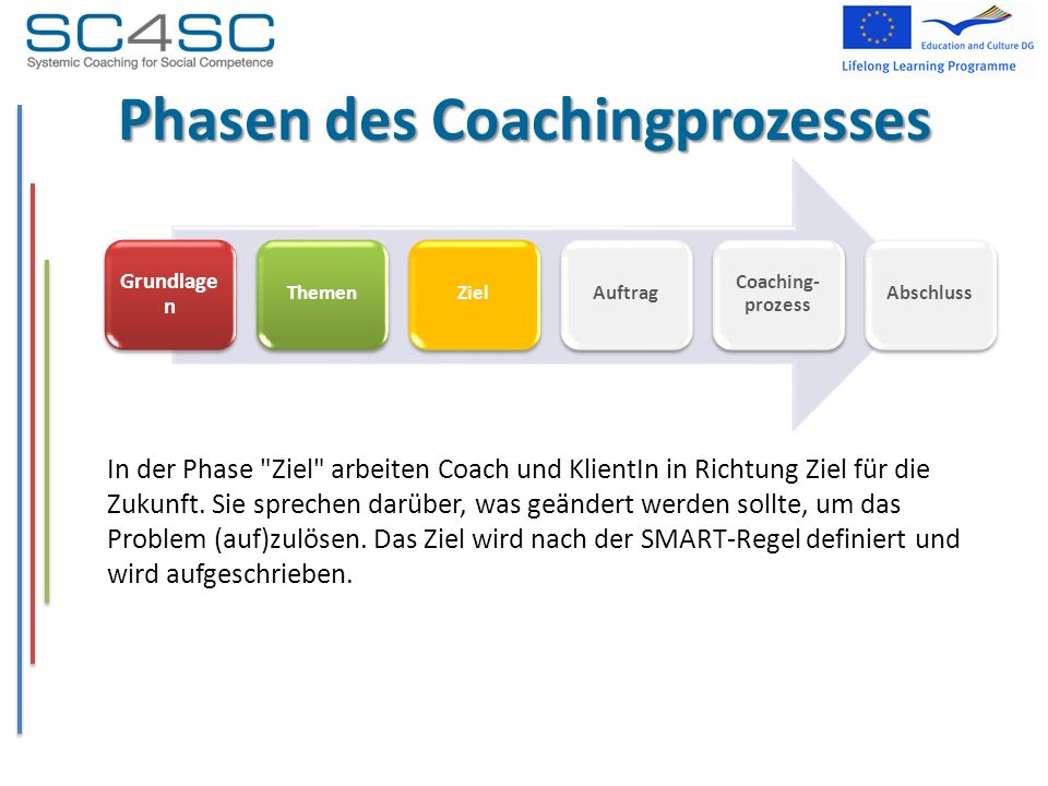 Phasen des Coachingprozesses