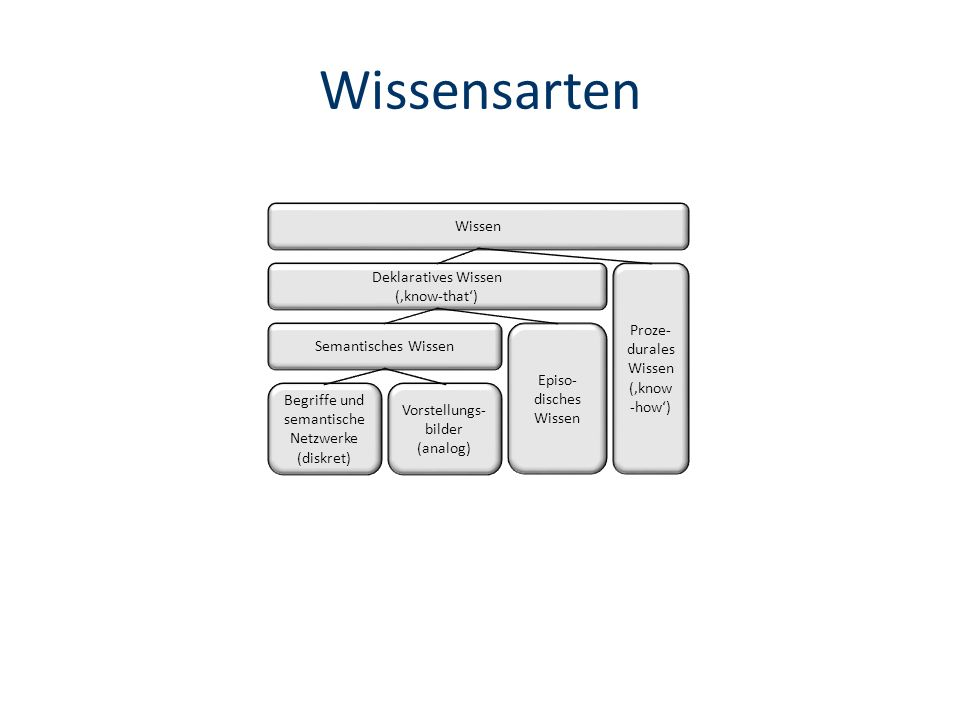 Wissensarten Wissen Deklaratives Wissen ('know-that') Proze-durales