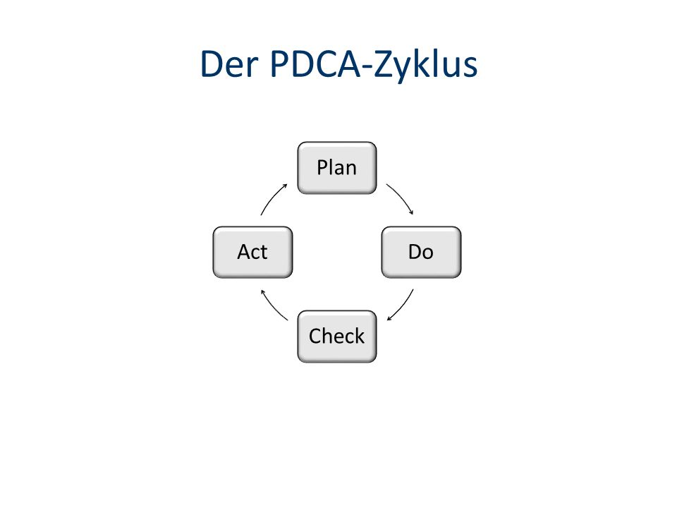 Der PDCA-Zyklus Plan Do Check Act