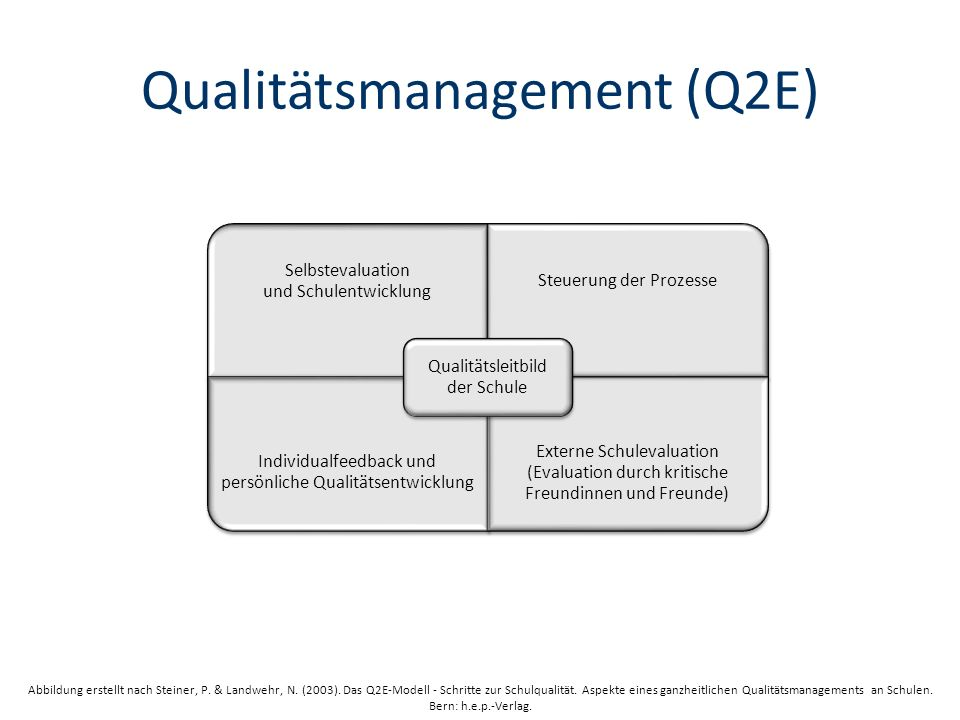 Qualitätsmanagement (Q2E)