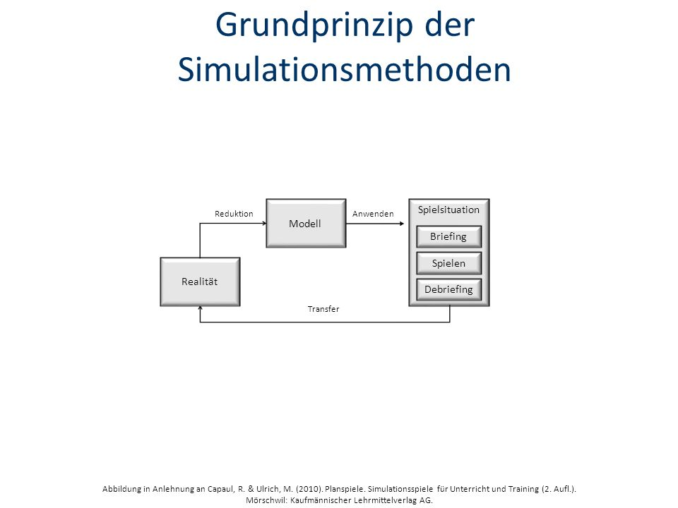 Grundprinzip der Simulationsmethoden
