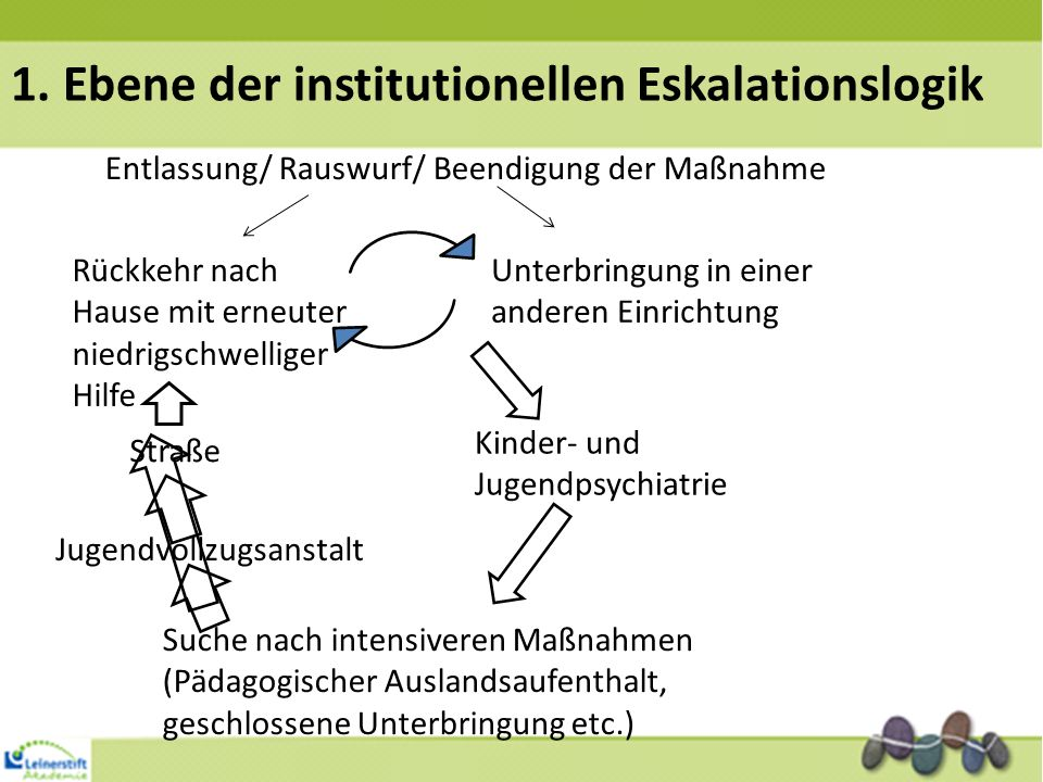 1. Ebene der institutionellen Eskalationslogik