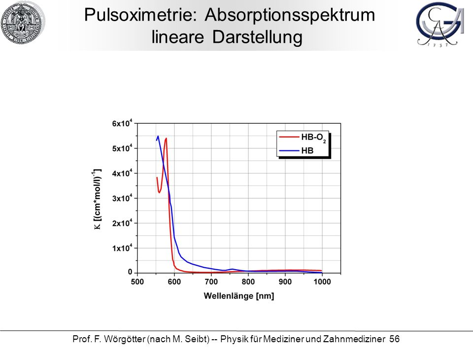 Pulsoximetrie: Absorptionsspektrum lineare Darstellung