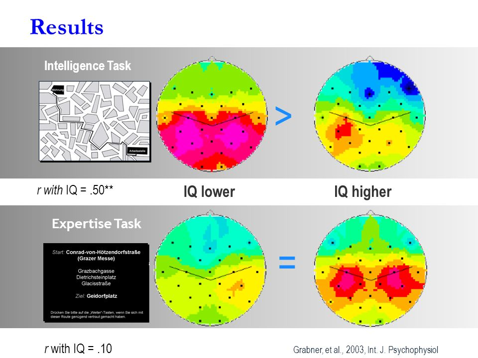 > = Results IQ lower IQ higher Intelligence Task r with IQ = .50**