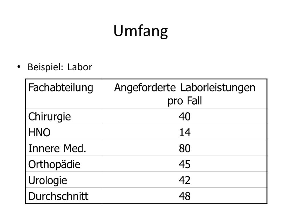 Angeforderte Laborleistungen pro Fall
