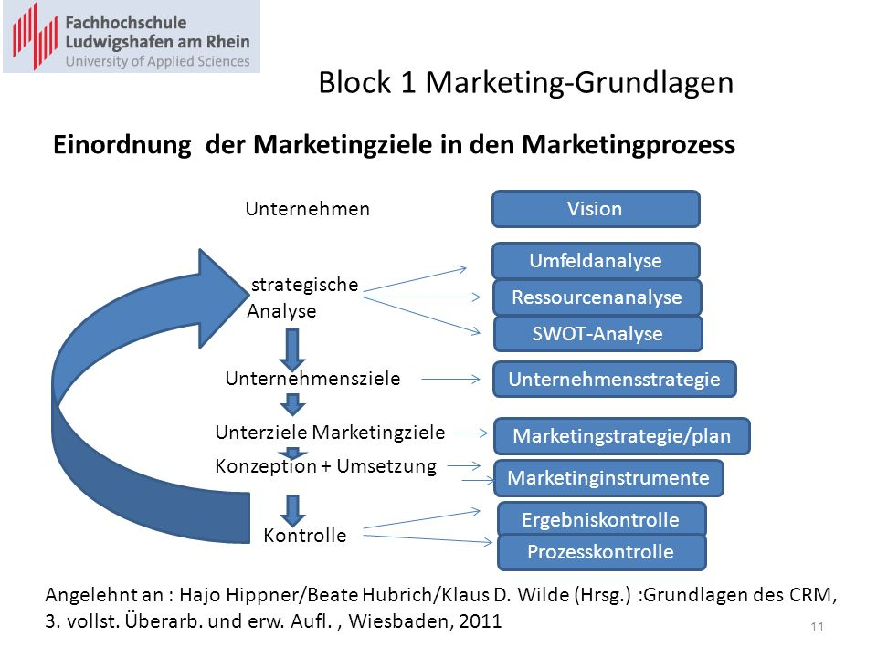 Block 1 Marketing-Grundlagen