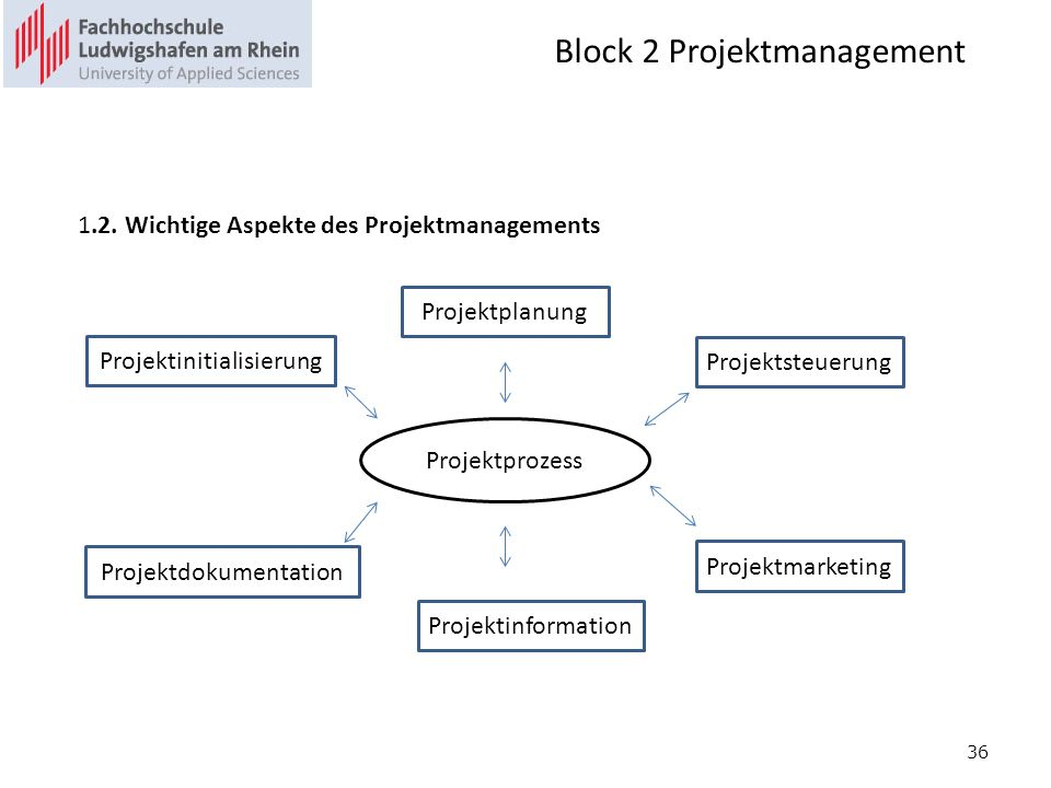 Block 2 Projektmanagement