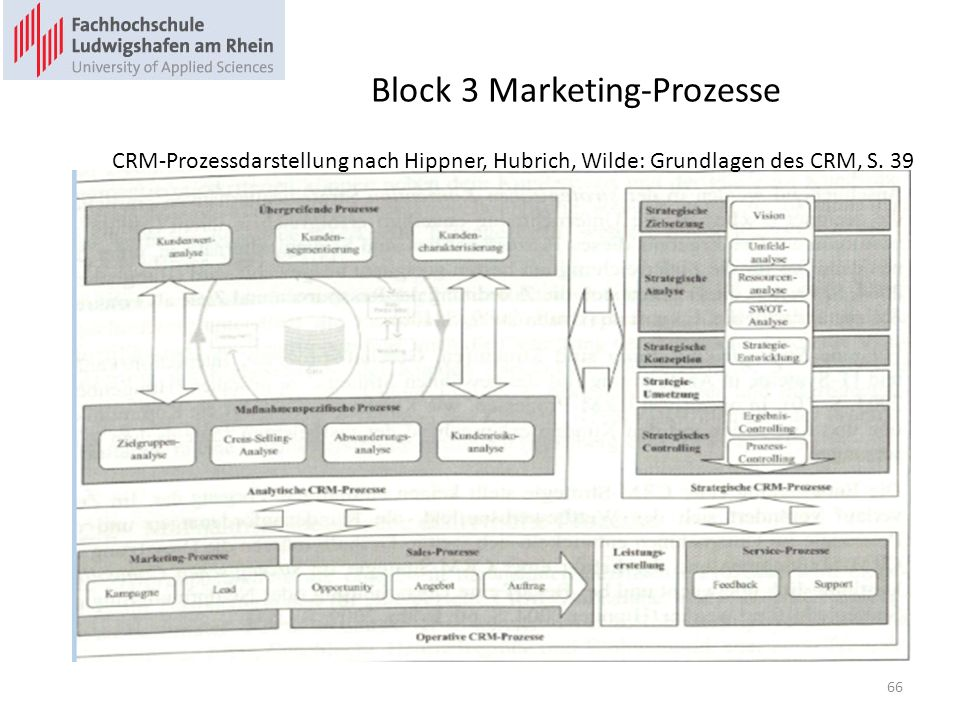 Block 3 Marketing-Prozesse