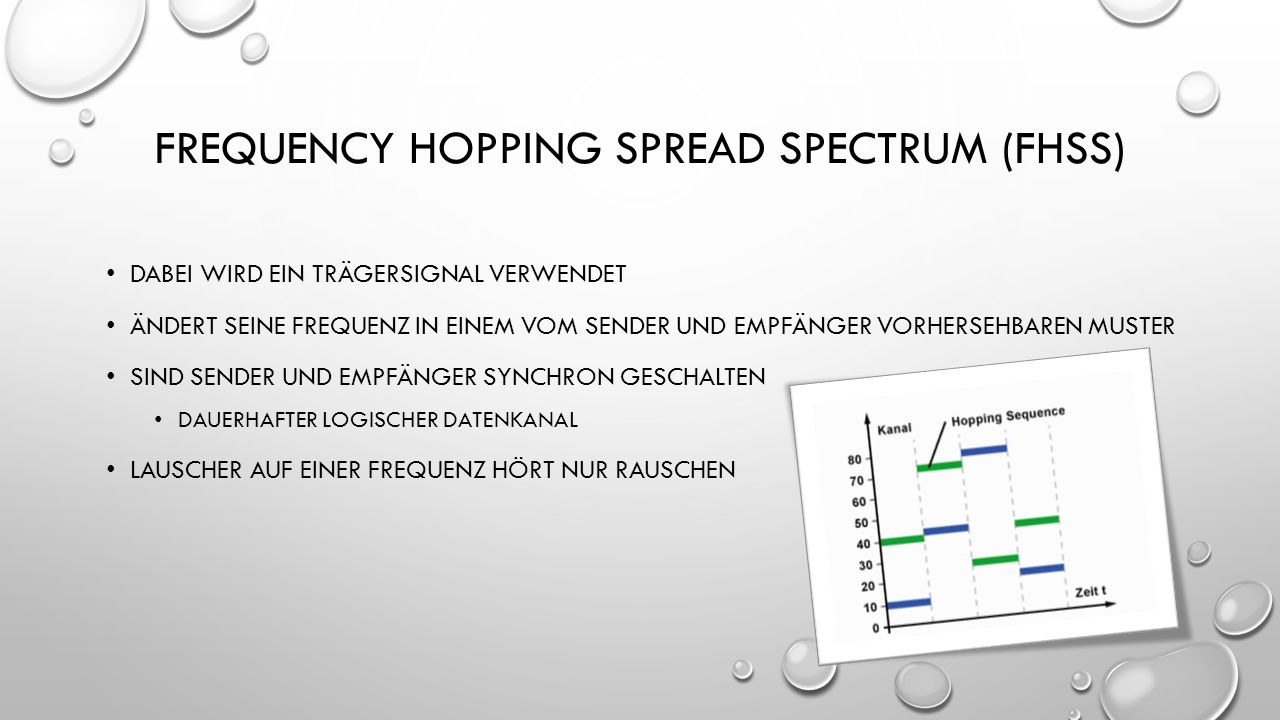 Frequency hopping spread spectrum (fhss)