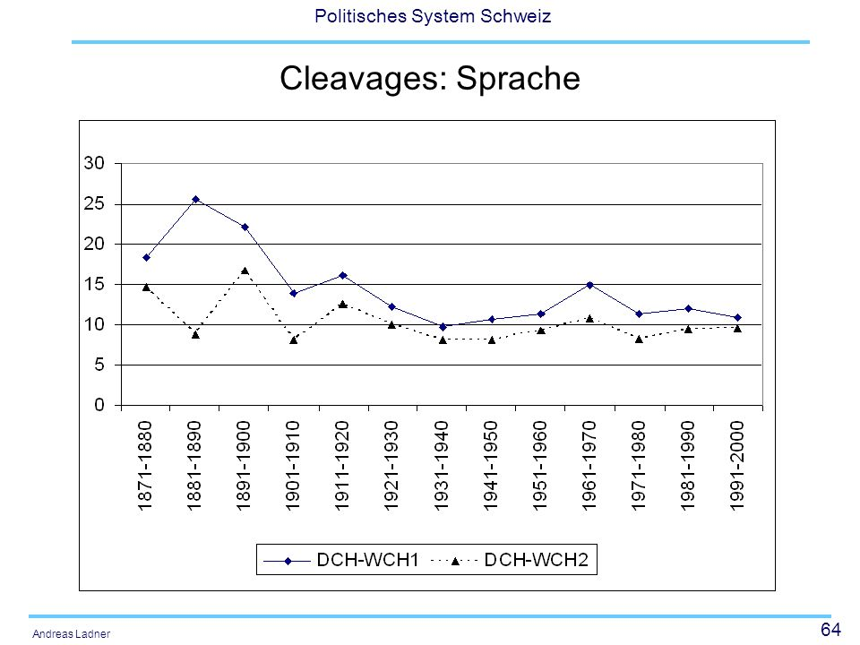 Cleavages: Sprache