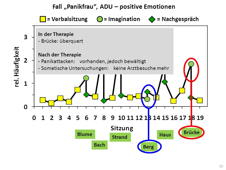 "Fall ""Panikfrau , ADU – positive Emotionen"