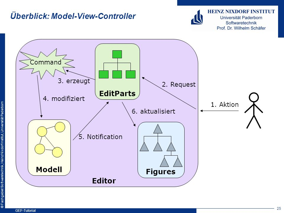 Überblick: Model-View-Controller