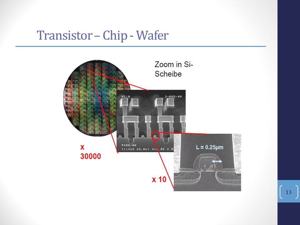 Transistor – Chip - Wafer