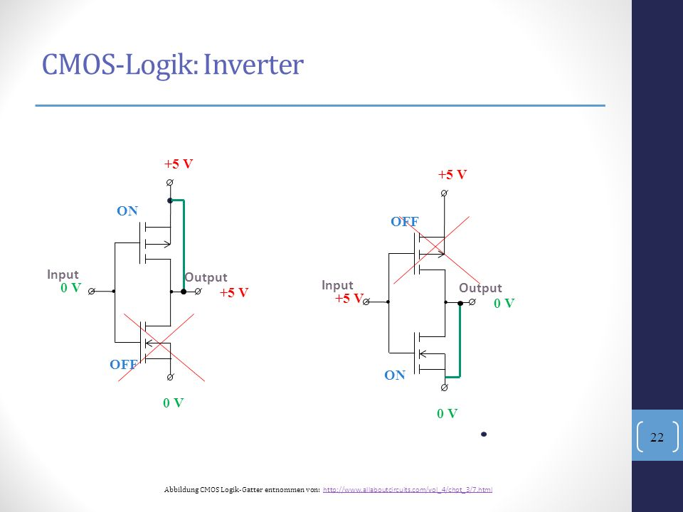 . . CMOS-Logik: Inverter 0 V Output Input +5 V ON OFF +5 V Output