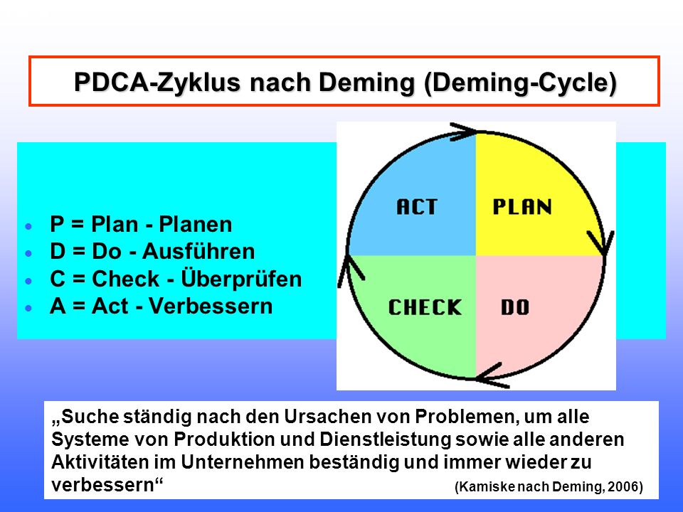 PDCA-Zyklus nach Deming (Deming-Cycle)