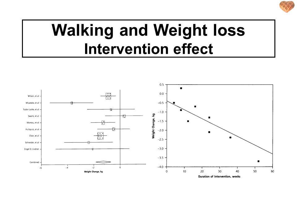 Walking and Weight loss Intervention effect