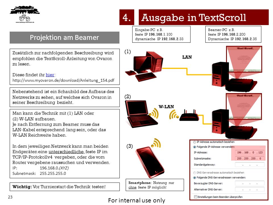 4. Ausgabe in TextScroll Projektion am Beamer (1) (2) (3)