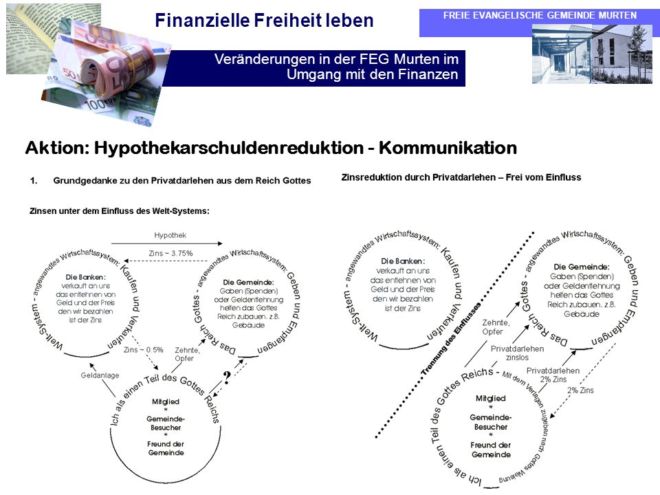 Aktion: Hypothekarschuldenreduktion - Kommunikation