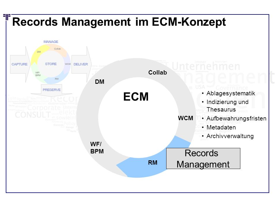 Records Management im ECM-Konzept