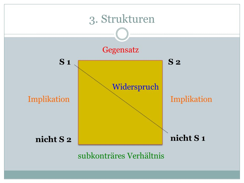 3. Strukturen Gegensatz S 1 S 2 Widerspruch Implikation Implikation