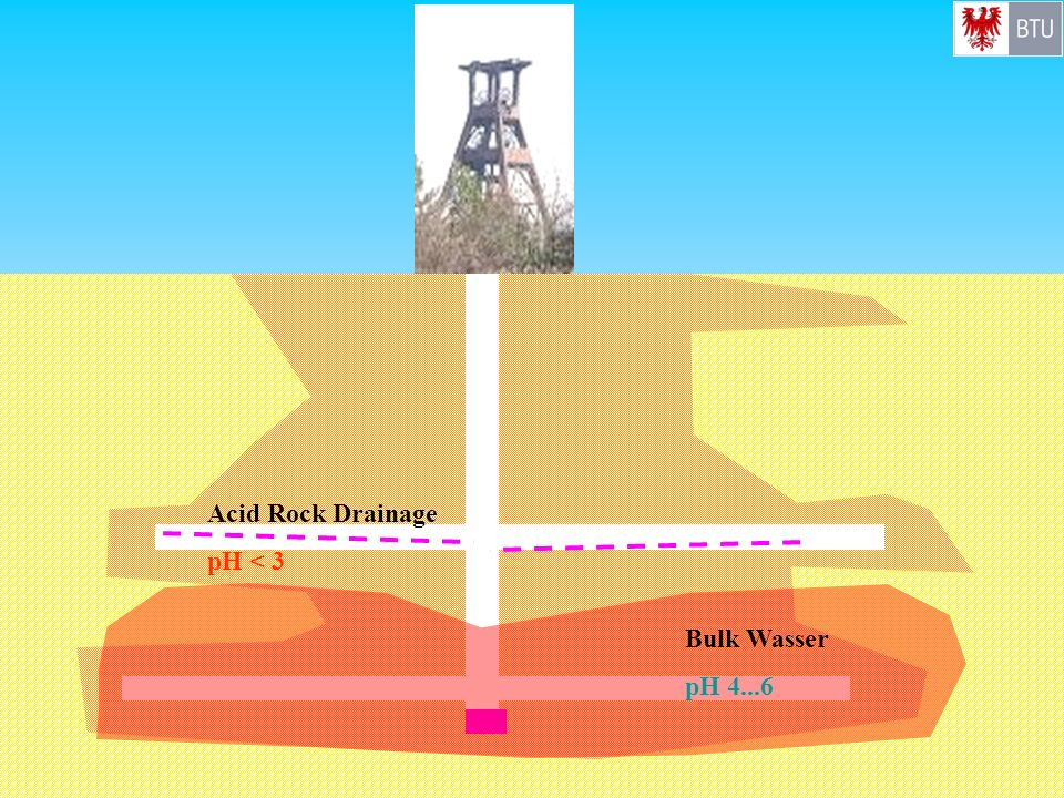 Acid Rock Drainage pH < 3 Bulk Wasser pH 4...6