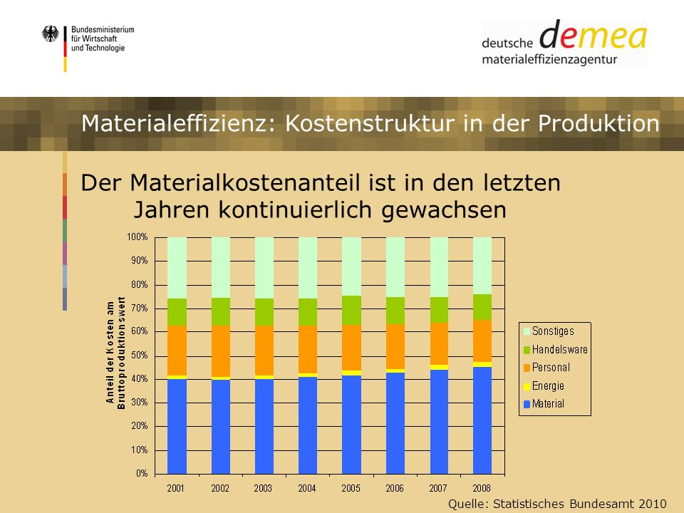 Materialeffizienz: Kostenstruktur in der Produktion