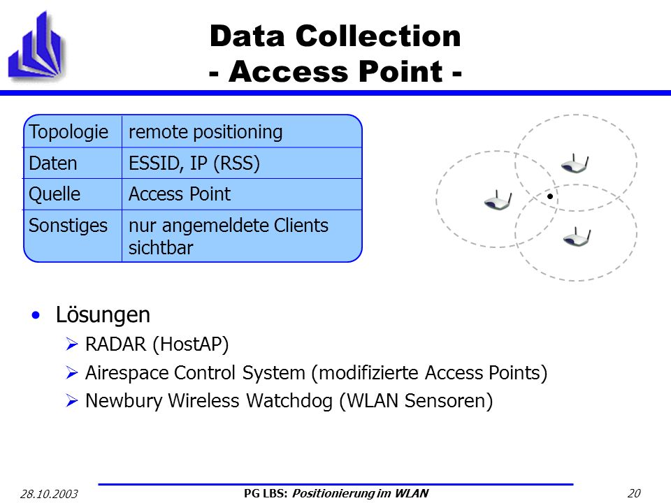 Data Collection - Access Point -