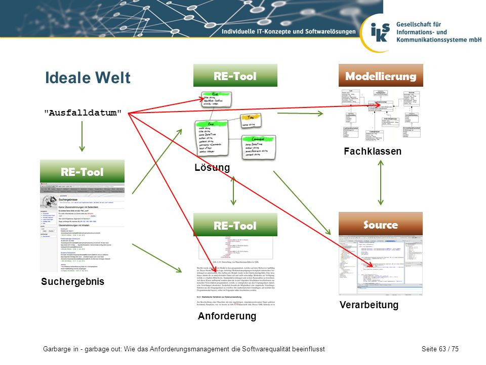 Ideale Welt RE-Tool Modellierung RE-Tool RE-Tool Source Ausfalldatum