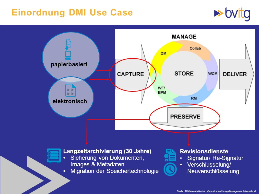Einordnung DMI Use Case
