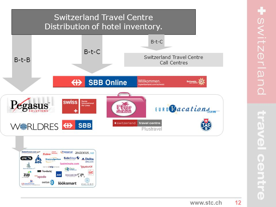 Switzerland Travel Centre Distribution of hotel inventory.