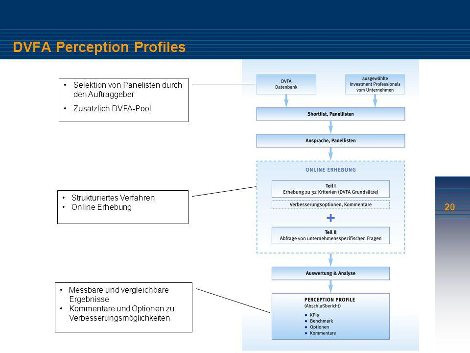DVFA Perception Profiles