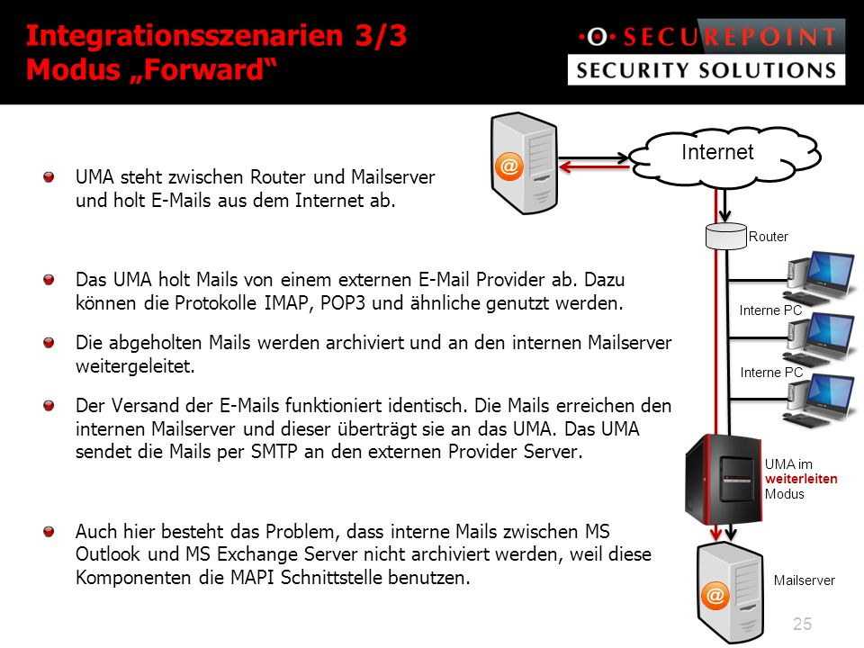 "Integrationsszenarien 3/3 Modus ""Forward"