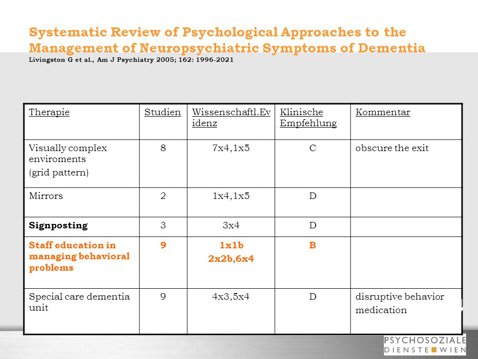 Systematic Review of Psychological Approaches to the Management of Neuropsychiatric Symptoms of Dementia Livingston G et al., Am J Psychiatry 2005; 162: