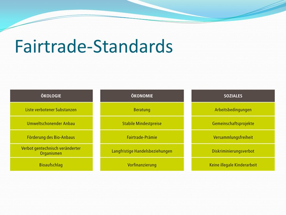 Fairtrade-Standards
