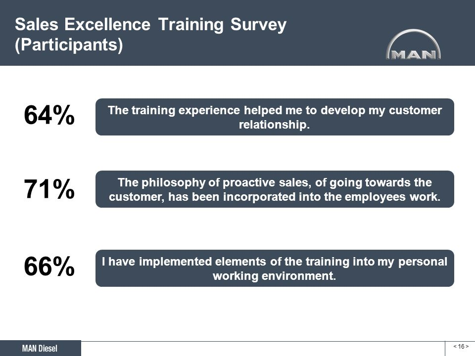 Sales Excellence Training Survey (Participants)