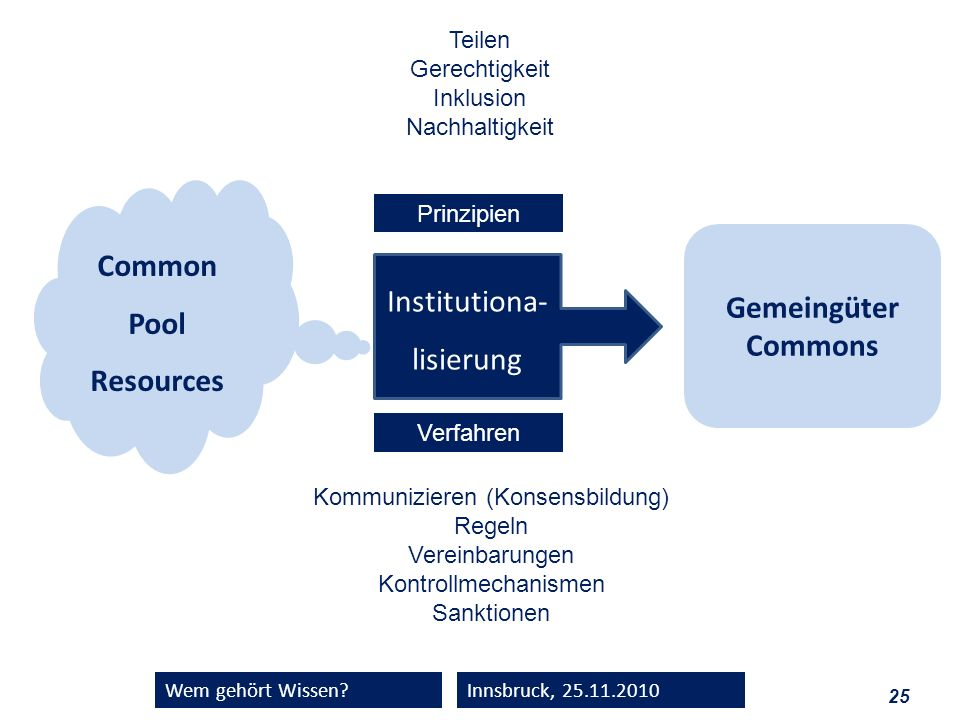 Common Pool Resources Gemeingüter Commons