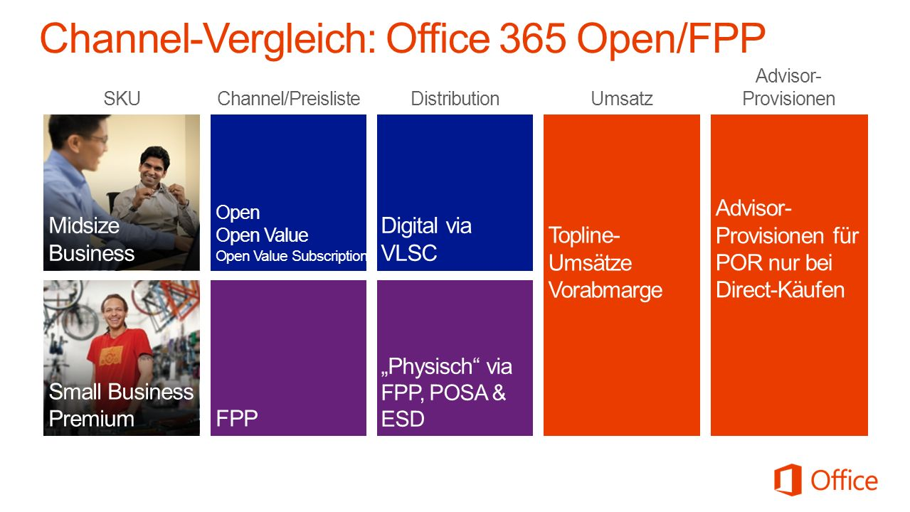 Channel-Vergleich: Office 365 Open/FPP
