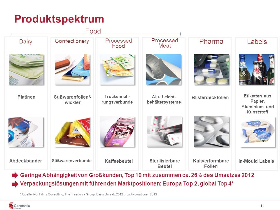 Produktspektrum Food Pharma Labels Dairy Confectionery Processed Food