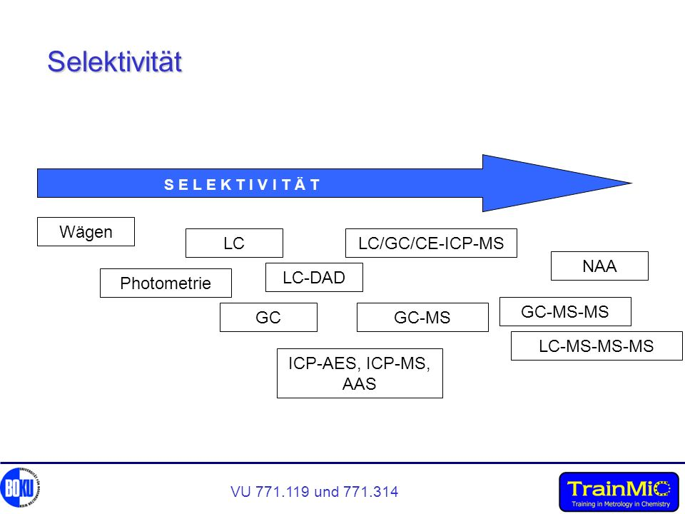 Selektivität Wägen LC LC-DAD LC/GC/CE-ICP-MS NAA LC-MS-MS-MS GC-MS-MS