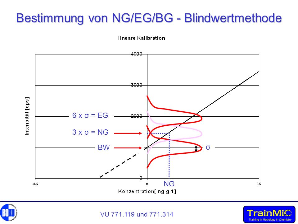 Bestimmung von NG/EG/BG - Blindwertmethode