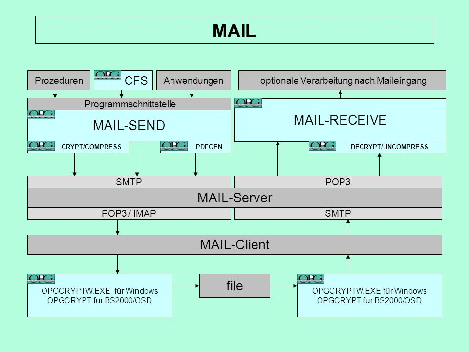 MAIL MAIL-RECEIVE MAIL-SEND MAIL-Server MAIL-Client file CFS
